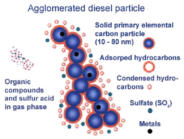 Particle in diesel