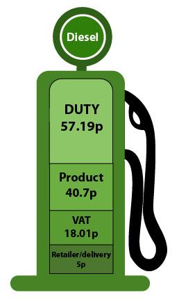 Diesel taxes