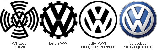 VW Logo evolution