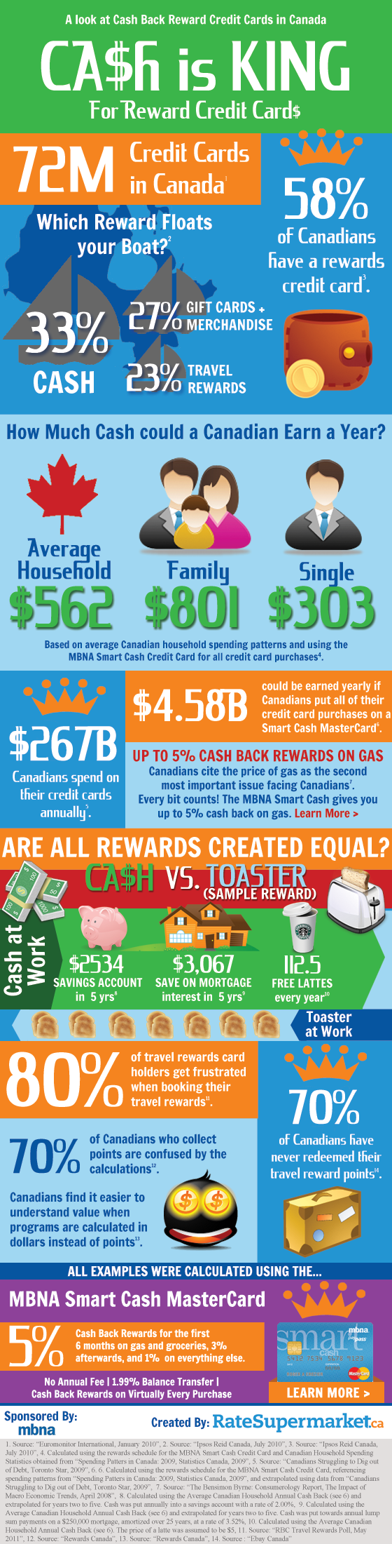 Credit card rewards inforgraphic
