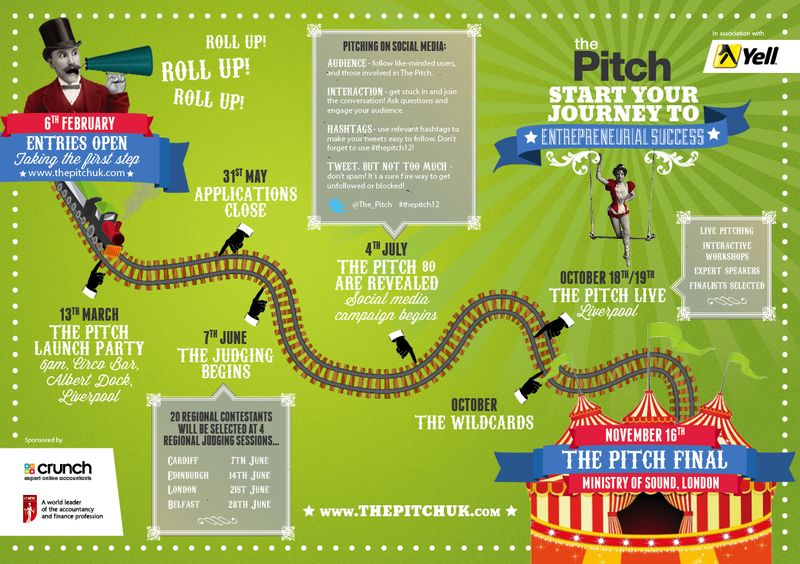 Entrepreneur route infographic