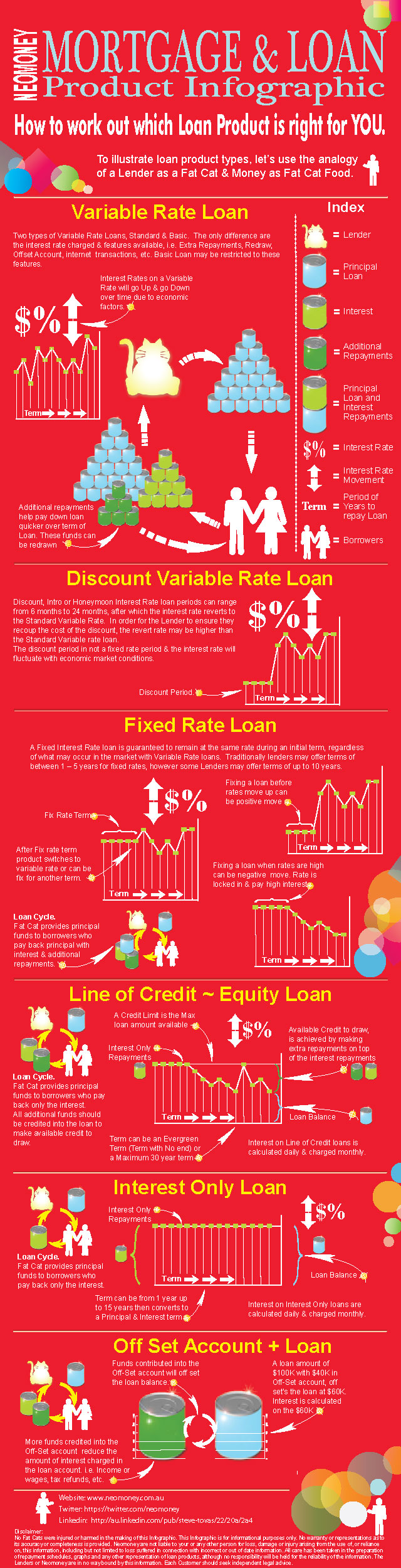 Mortgage and Loan