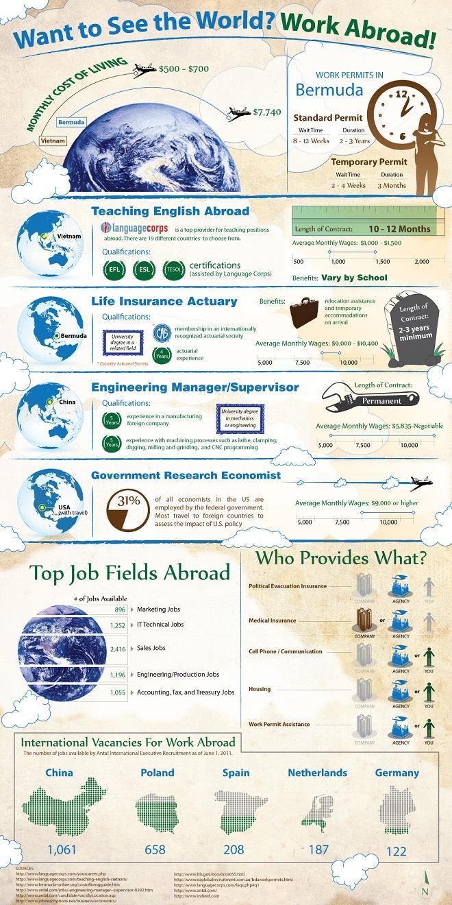 Work abroad infogrpahic