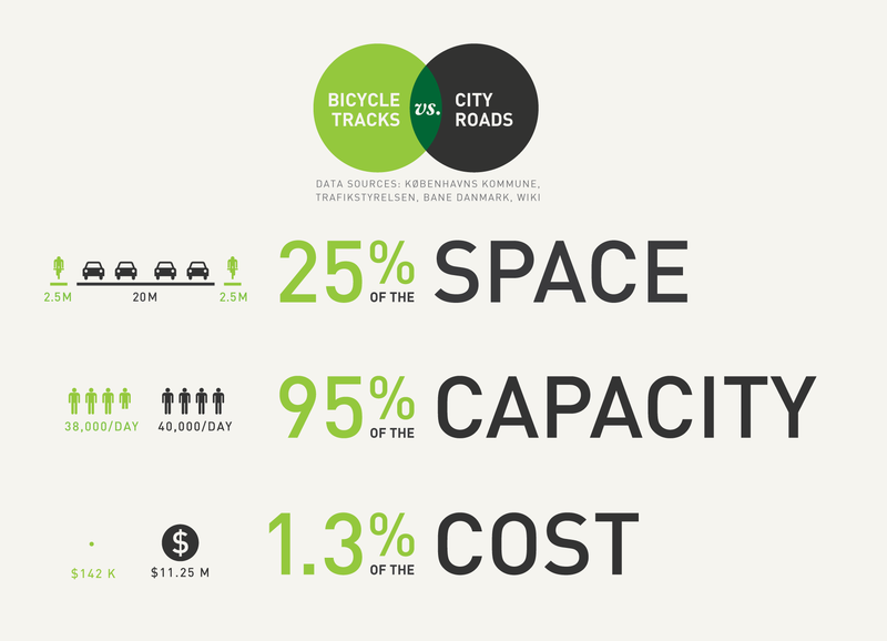 Cycle lane infographic