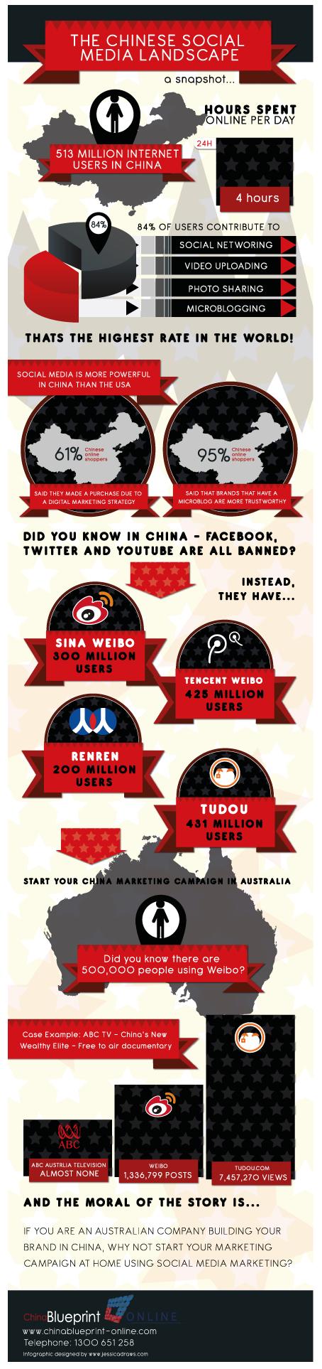 China Social Media Infographic