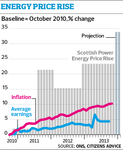 Energy prices chart