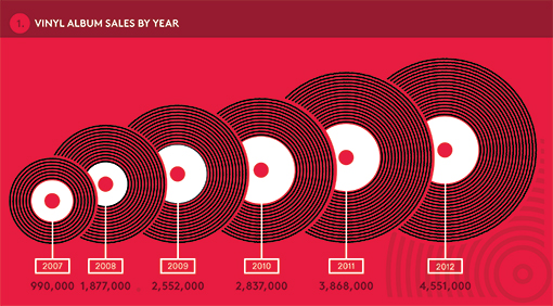 Vinyl sales per year since 2007