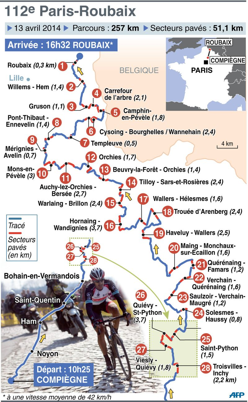 Paris Roubaix 2014 Itinerary