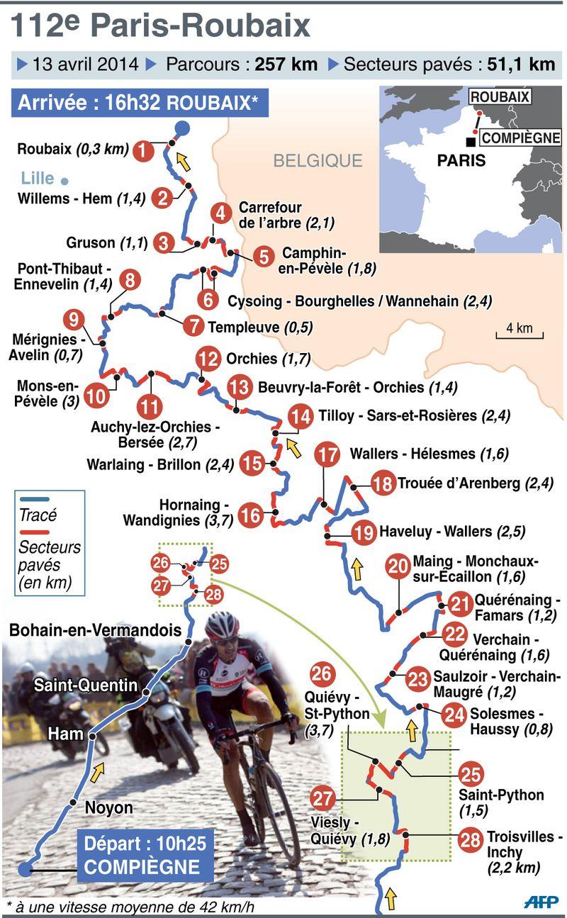Paris Roubaix 2014 Itinerary