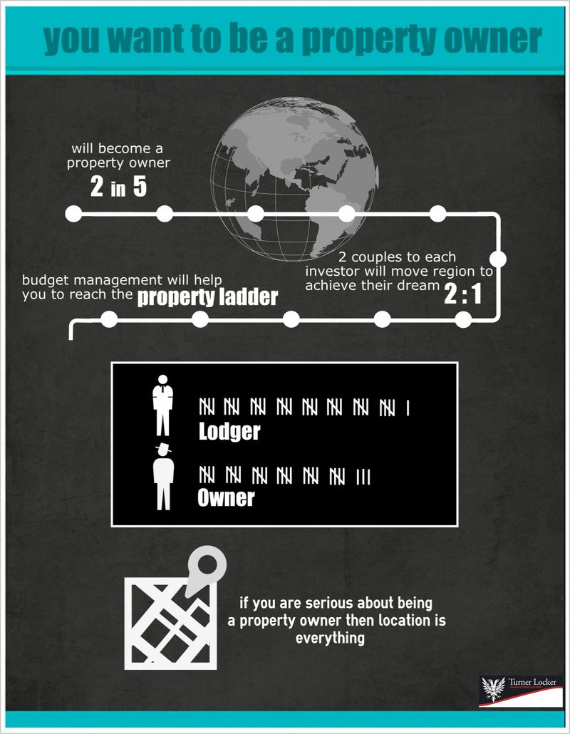 Property ladder infographic by Turner Locker