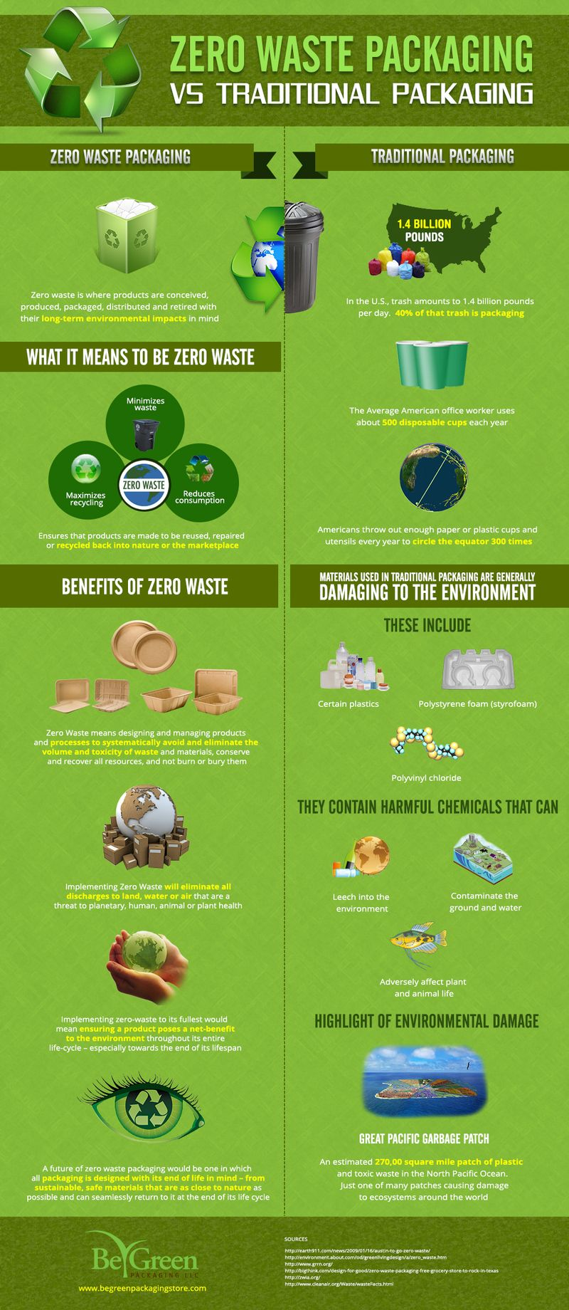 Zero-waste-packaging-vs-traditional-packaging_infographic