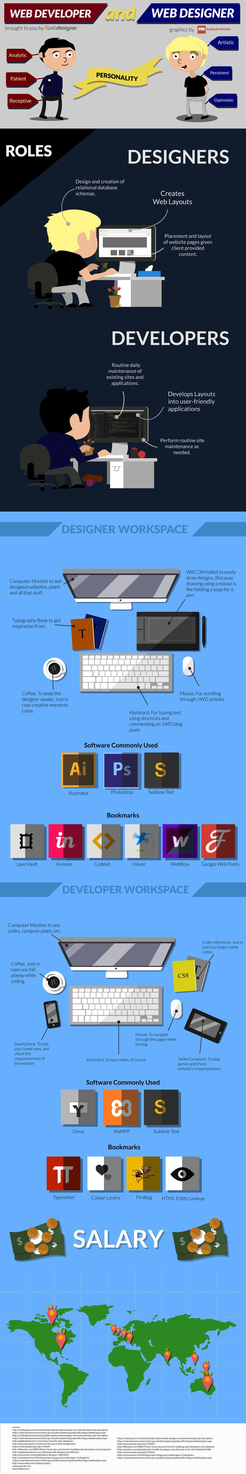 Designer and developer roles infographic