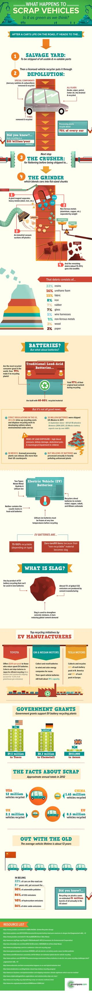 Vehicle recycling infographic