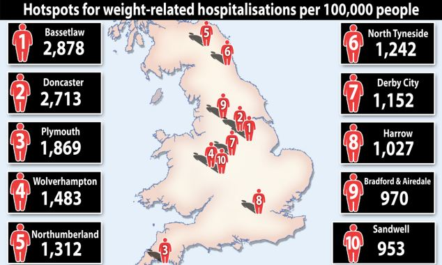 Weight related hospitalisations in UK